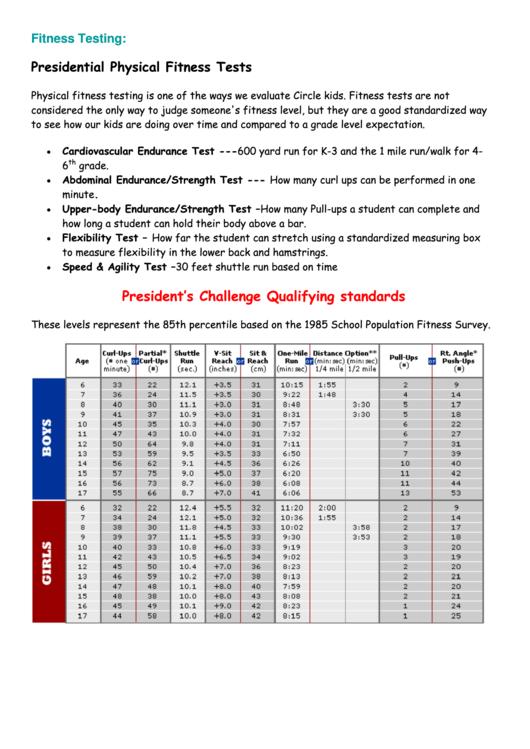 Presidential Fitness Test Chart : presidential, fitness, chart, Presidential, Fitness, Standards, FitnessRetro