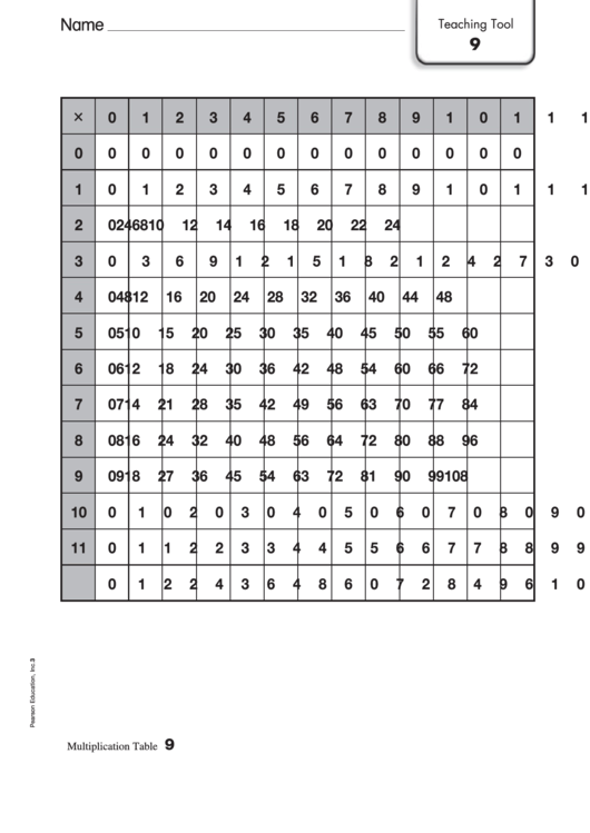 Multiplication Chart (12 X 12) printable pdf download