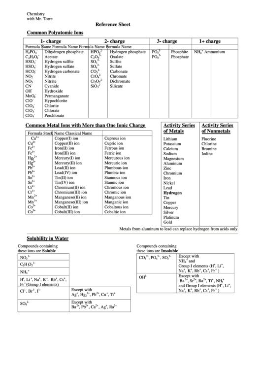 Common Polyatomic Ions Reference Sheet printable pdf download