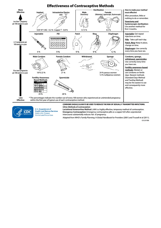 Effectiveness Of Contraceptive Methods printable pdf download