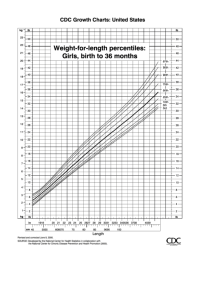 Cdc Growth Charts Weight-For-Length Percentiles: Girls ...
