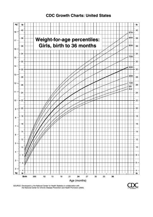 Cdc Growth Charts Weight-For-Age Percentiles: Girls, Birth ...