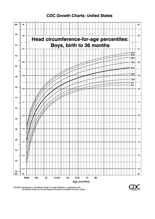 Cdc Growth Charts Head Circumference Chart Boys Birth To ...