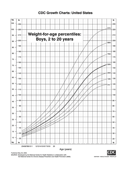 Weight-For-Age Percentiles: Boys, 2 To 20 Years printable