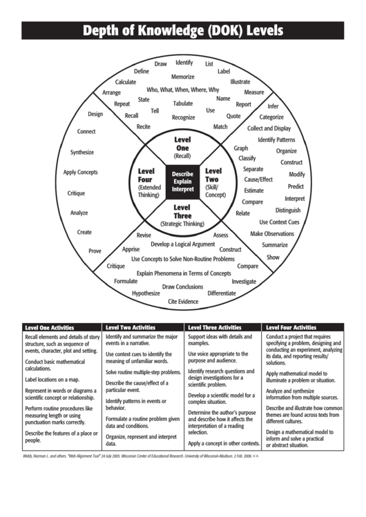 Webb'S Depth Of Knowledge (Dok) Levels Template printable