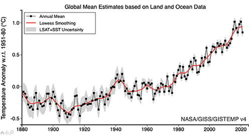 Data.GISS: GISS Surface Temperature Analysis (GISTEMP v4)