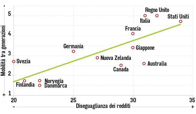 Uguaglianza e mobilità sociale i due grandi problemi irrisolti dell'Italia
