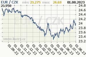 EUR/CZK - graf kurzu