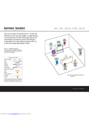 Harman kardon DPR 1001 Manuals