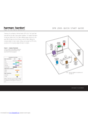 Harman Kardon DPR 2005 Manuals