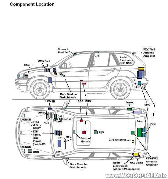 X5-component-location : Wo befindet sich das PDC