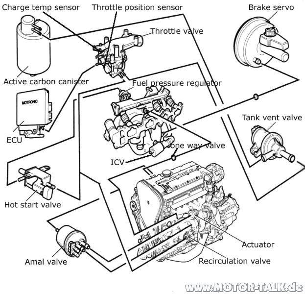 Let-motronic : Unterdrucksystem c20let? : Opel Calibra
