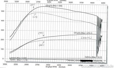 C320 CDI Chiptuning (Kennfeldoptimierung) bei VMAX in