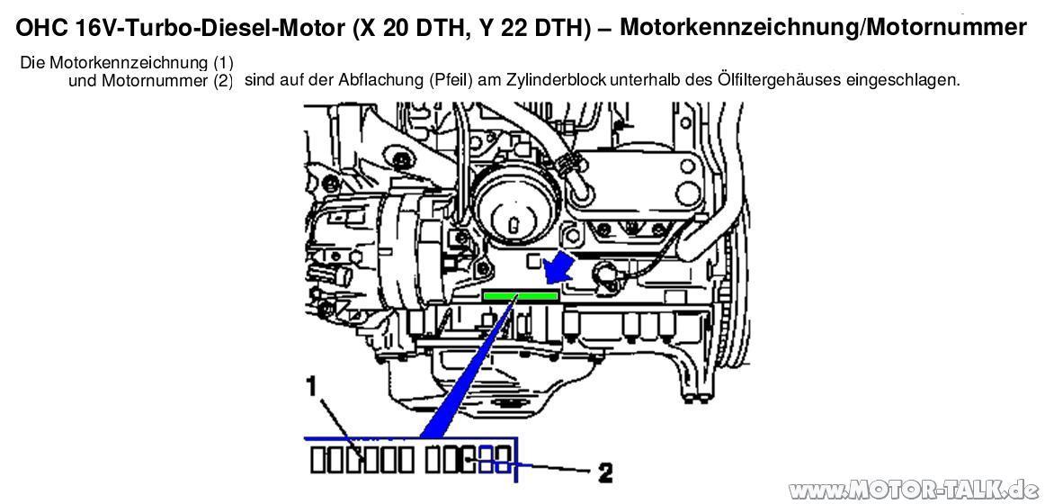 Diesel-2-0-2-2-l-motornummer : Wo finde ich die