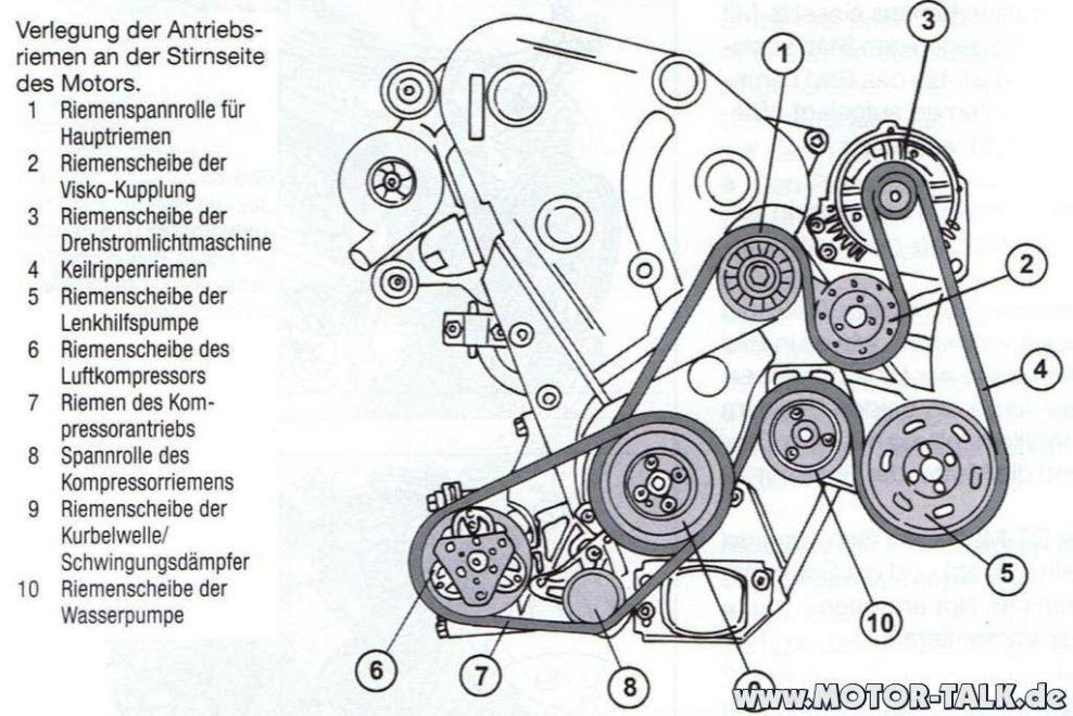 Audi-a4-b5-afn-riementrieb : Keilrippenriemen für Servo