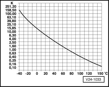Tabelle : Temperaturfühler Ansaugluft meldet 72°C (Audi