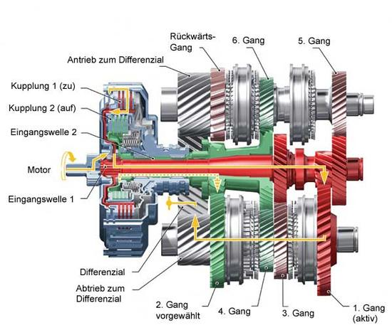 2003 audi a4 engine diagram printable basketball court diagrams for plays handschaltung/ automatik-->welchem konzept gehört die zukunft?? : andyrx