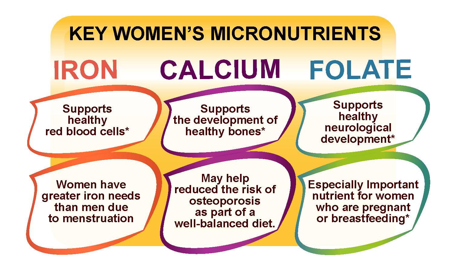 Top Nutrients For Women