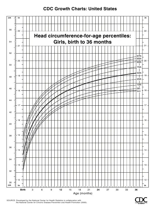 Cdc Growth Chart 2 20 - The Chart