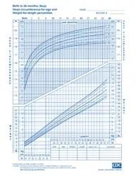 CDC Boys Growth Chart: Birth to 36 Months, Head ...