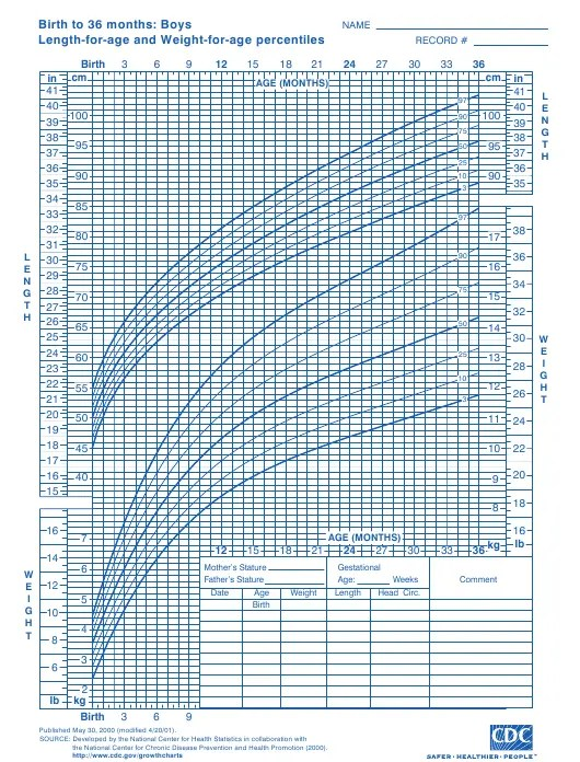 CDC Boys Growth Chart: Birth to 36 Months, Length-For-Age ...