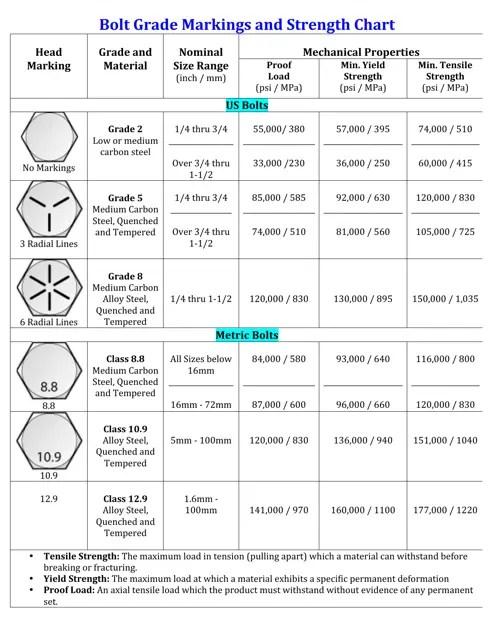 Bolt Grade Chart Pdf : grade, chart, Grade, Markings, Strength, Chart, Download, Printable, Templateroller