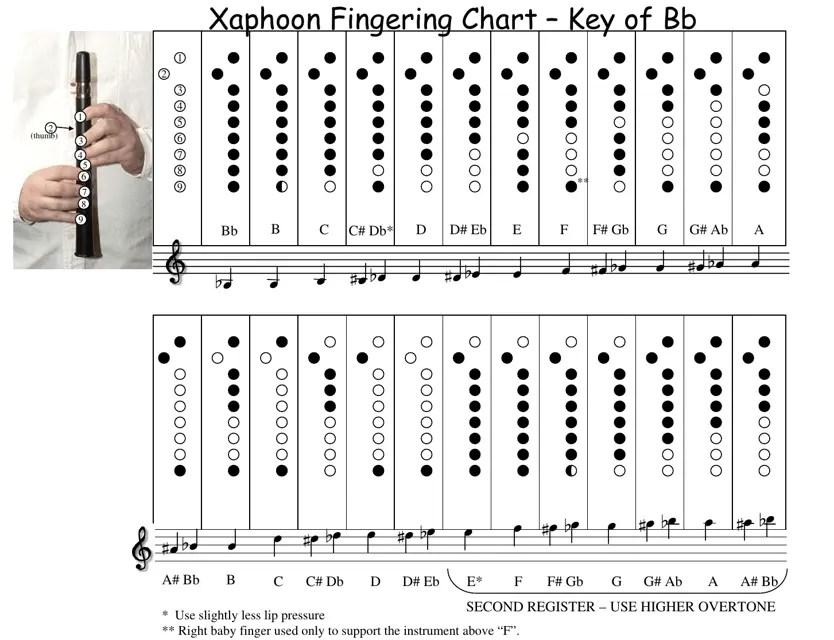 Music Sheet: Xaphoon Music Sheet