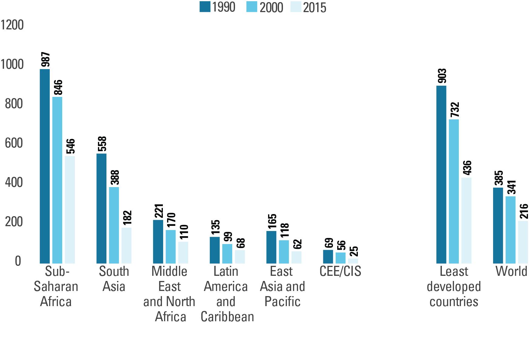 Maternal Mortality UNICEF DATA