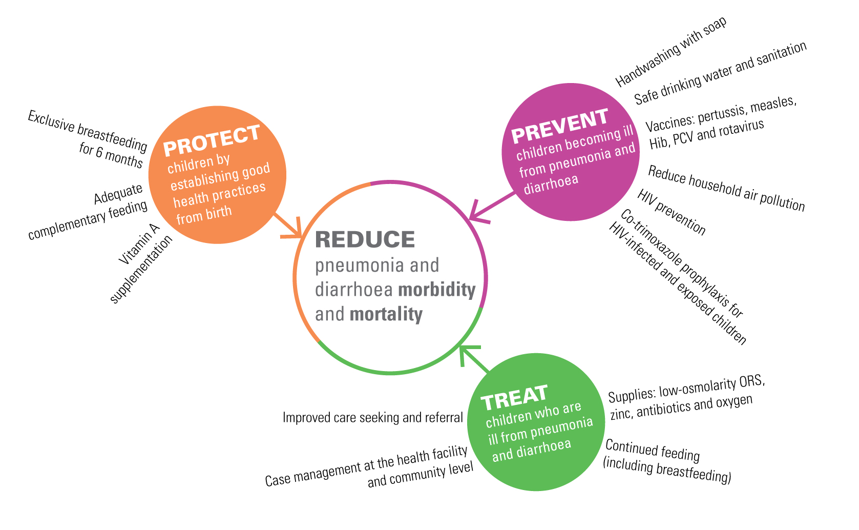 hight resolution of protect prevent and treat framework