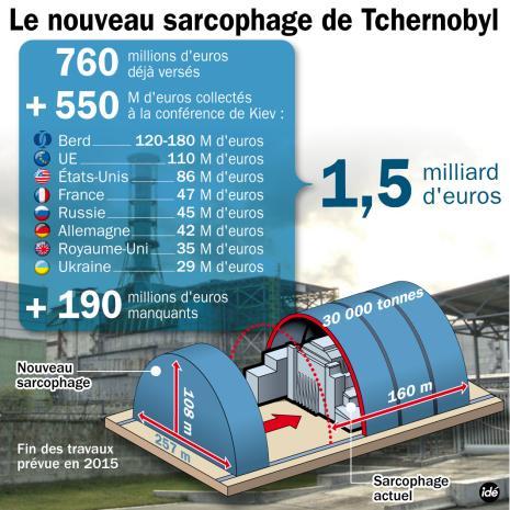 Tchernobyl: l'assemblage du nouveau sarcophage commencera en avril