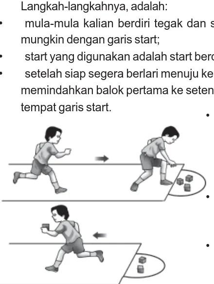 Cara Melakukan Lari Bolak Balik : melakukan, bolak, balik, Materi, Penjaskes, Kelas, SD/MI, Semester, Atletik