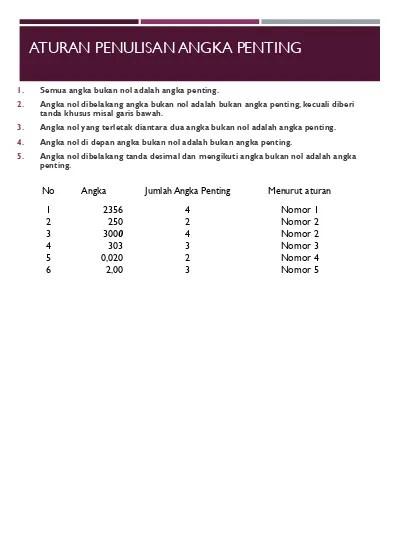 Angka Penting Perkalian : angka, penting, perkalian, Aturan, Angka, Penting