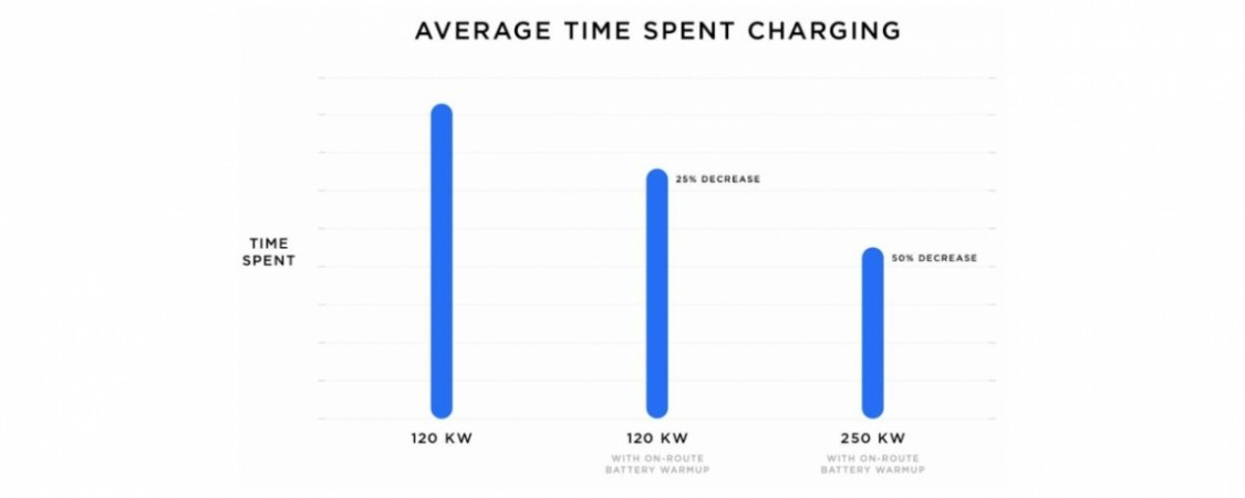 Tesla V3 Supercharger stations: Average time spent for