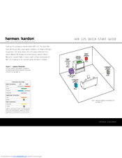 Harman Kardon AVR 125 Manuals