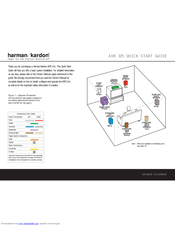 Harman Kardon AVR 325 Manuals