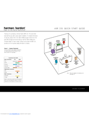Harman Kardon AVR 335 Manuals