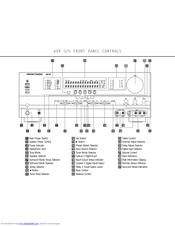 Harman Kardon AVR 525 Manuals