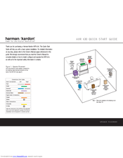 Harman Kardon AVR 630 Manuals