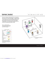 Harman Kardon AVR 7200 Manuals