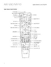 Harman Kardon AVR 1650 Manuals