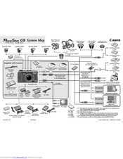 Canon PowerShot G5 Manuals