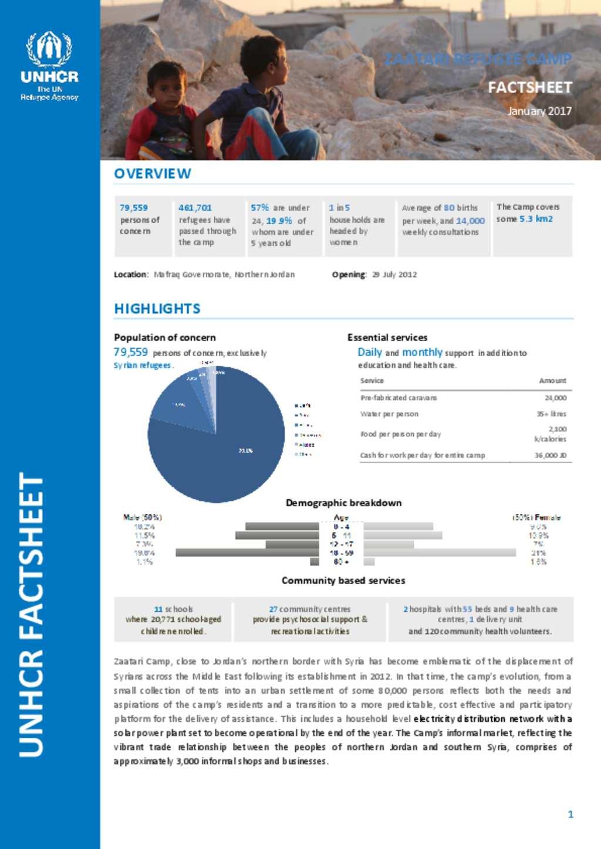 Document UNHCR Jordan Zaatari Camp Fact Sheet January 2017