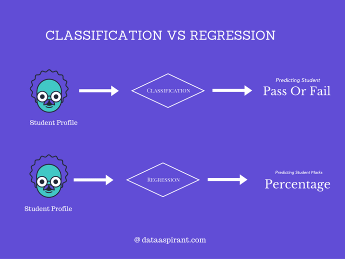 difference between classification and regression in machine