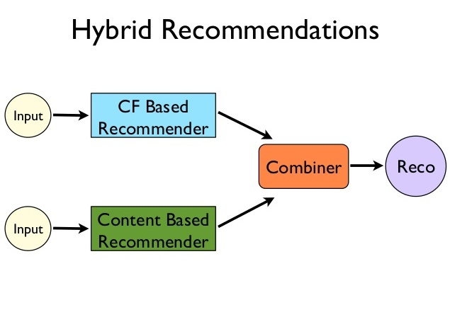 Hybrid Recommendation Systems