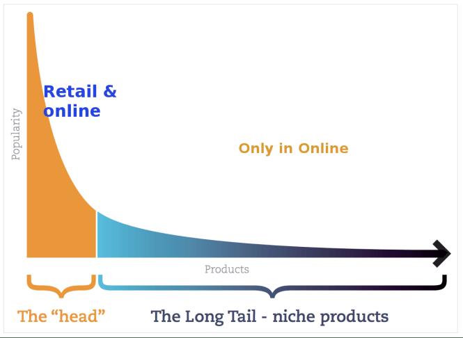 long_tail_final
