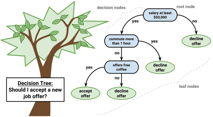 Decision Tree classifier