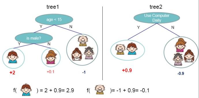 Decision tree model example