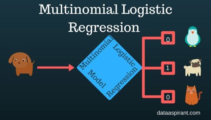 How Multinomial Logistic Regression Model Works In Machine Learning