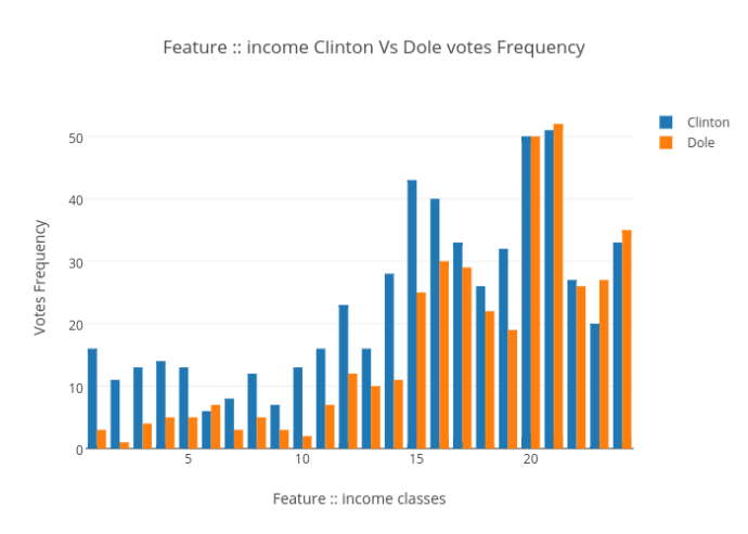 Logistic regression Income Target Histogram
