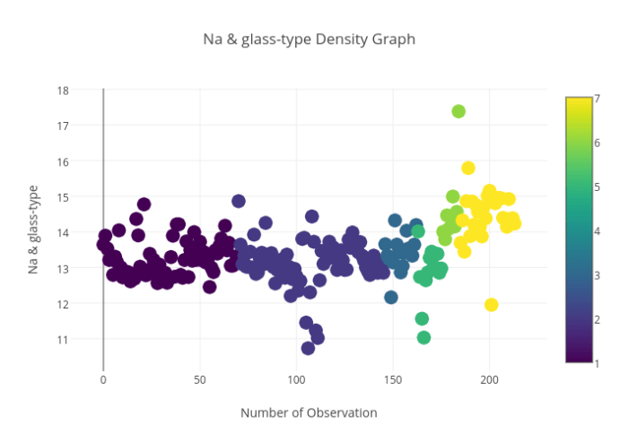 Na & glass-type_Density